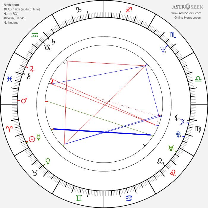 Mihaela Popa - Astrology Natal Birth Chart
