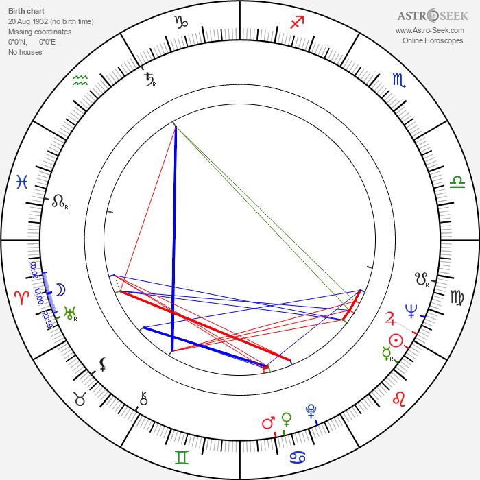 Mihai Constantinescu - Astrology Natal Birth Chart