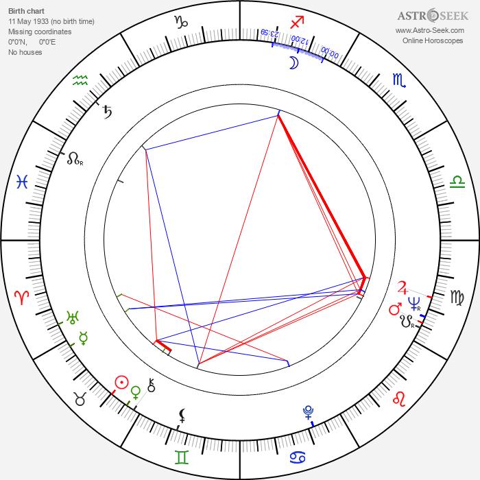 Mihai Iacob - Astrology Natal Birth Chart