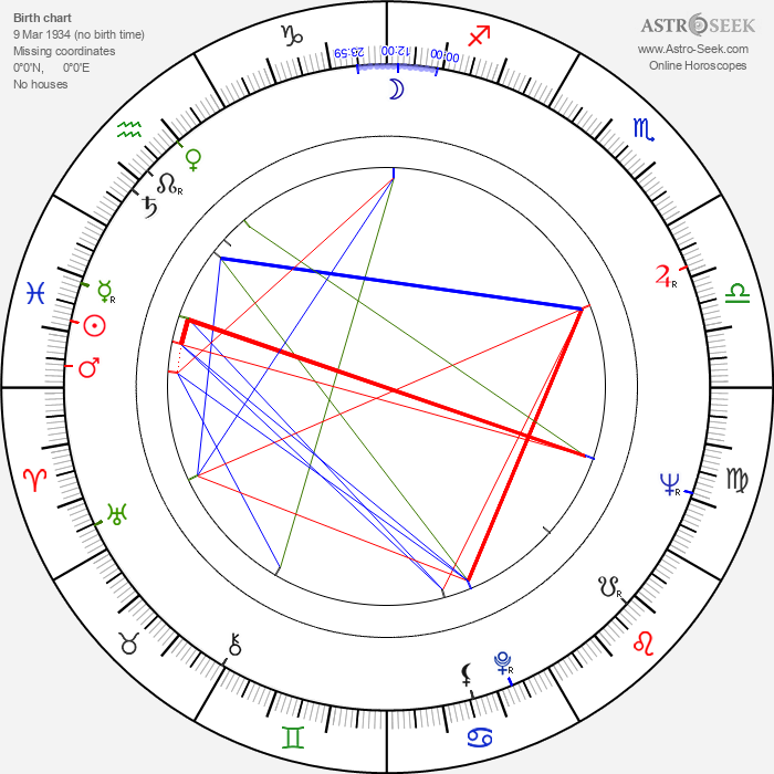 Mihai Volontir - Astrology Natal Birth Chart