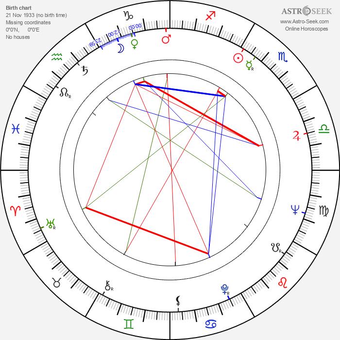 Mihajlo Kostic-Pljaka - Astrology Natal Birth Chart