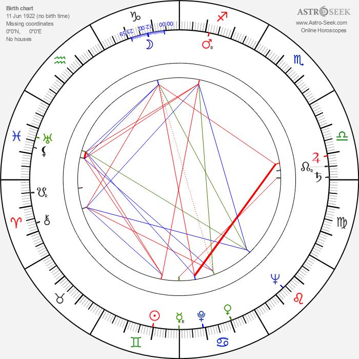 Mihalis Kakogiannis - Astrology Natal Birth Chart
