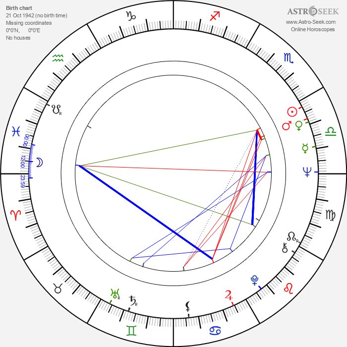 Mihály Hoppál - Astrology Natal Birth Chart