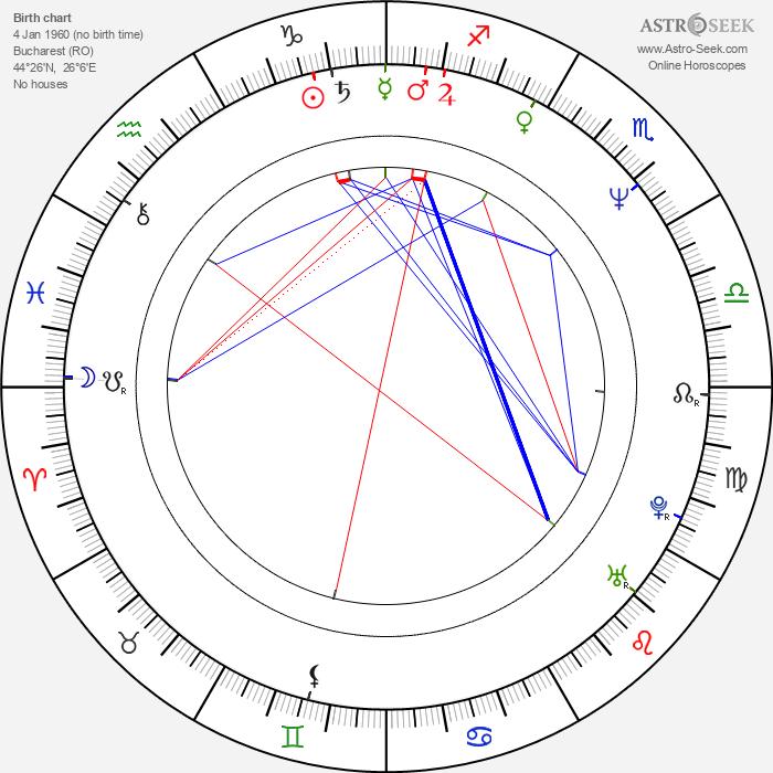 Mihnea Columbeanu - Astrology Natal Birth Chart