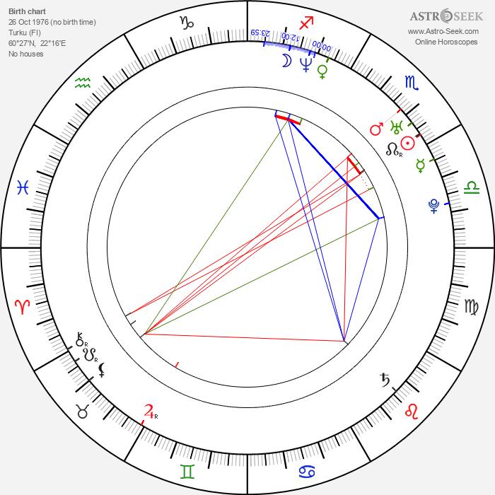 Miikka Kiprusoff - Astrology Natal Birth Chart