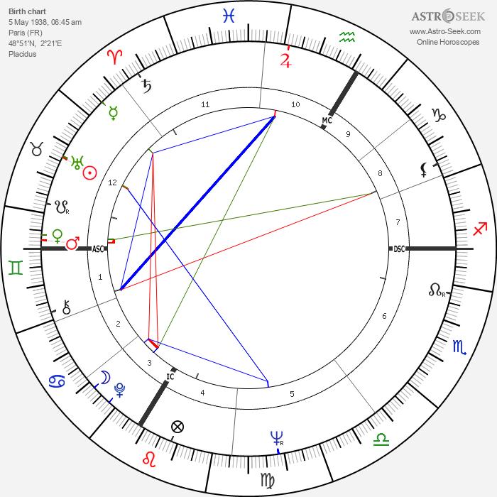 Mijanou Bardot - Astrology Natal Birth Chart