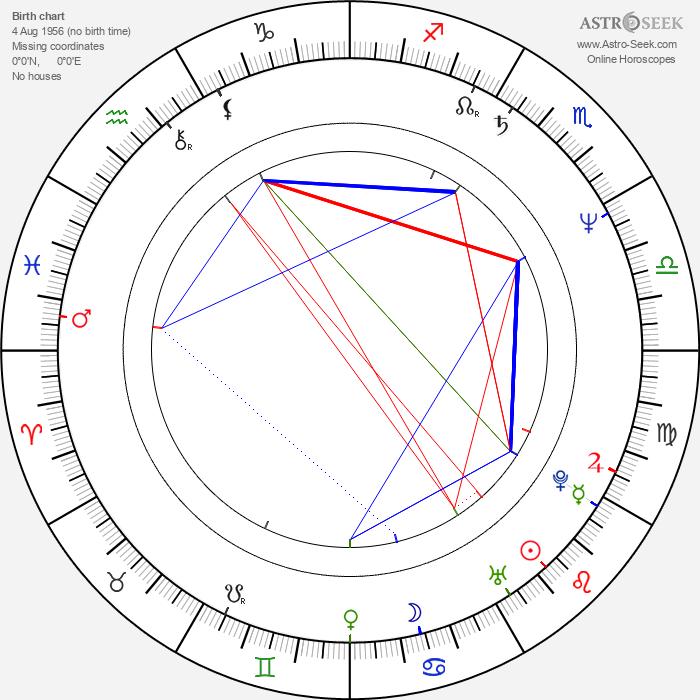 Mika Doi - Astrology Natal Birth Chart