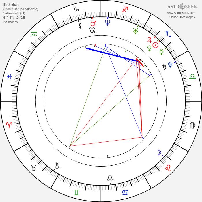 Mika Kallio - Astrology Natal Birth Chart