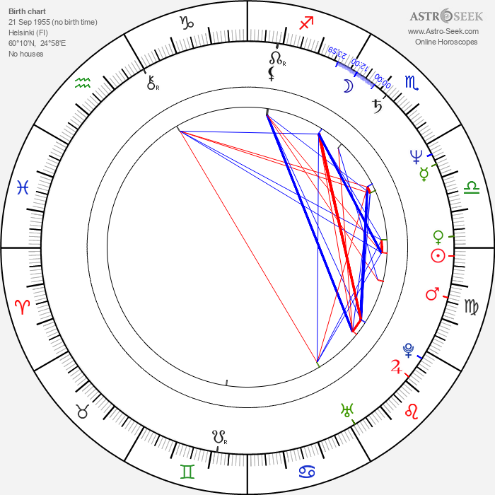 Mika Kaurismäki - Astrology Natal Birth Chart
