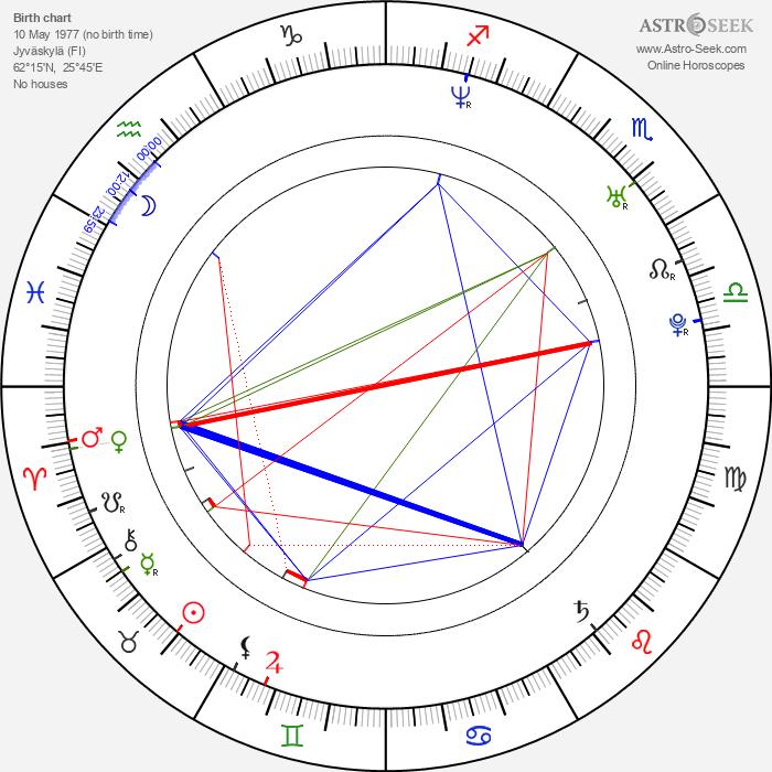 Mika Kohonen - Astrology Natal Birth Chart