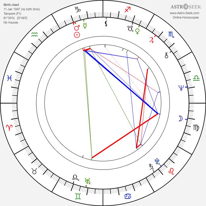 Mika Lahtela - Astrology Natal Birth Chart