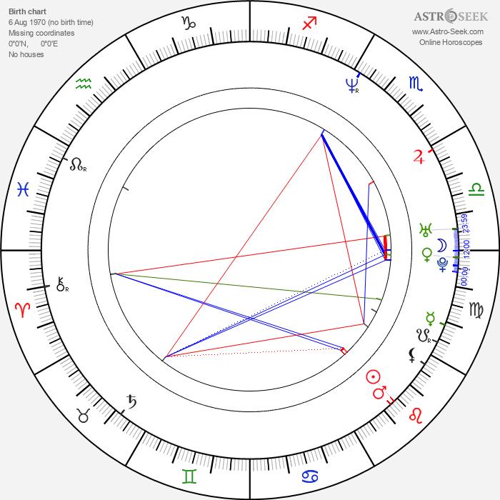 Mika Ronkainen - Astrology Natal Birth Chart