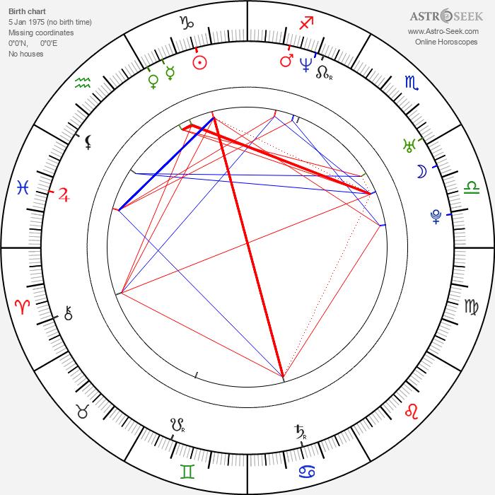 Mika Tauriainen - Astrology Natal Birth Chart