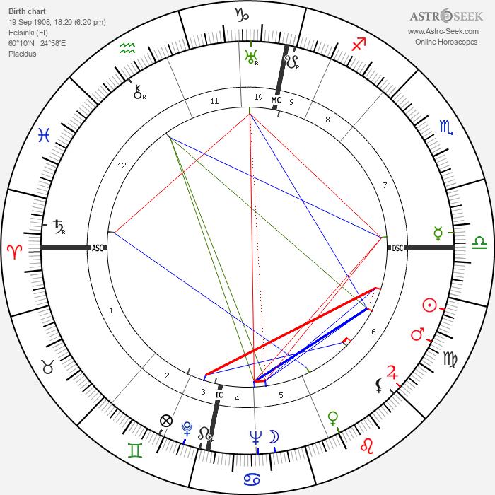 Mika Waltari - Astrology Natal Birth Chart