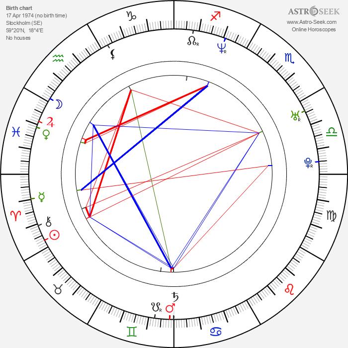 Mikael Åkerfeldt - Astrology Natal Birth Chart