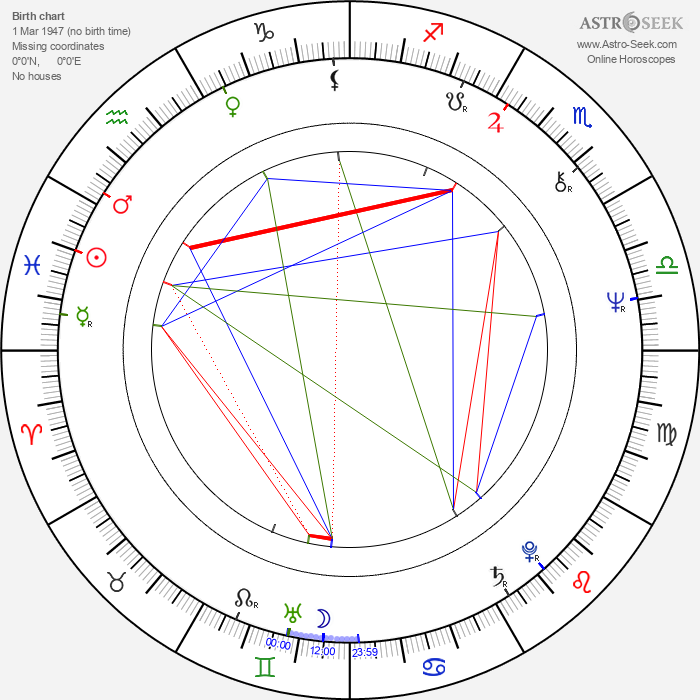 Mikael Kristersson - Astrology Natal Birth Chart