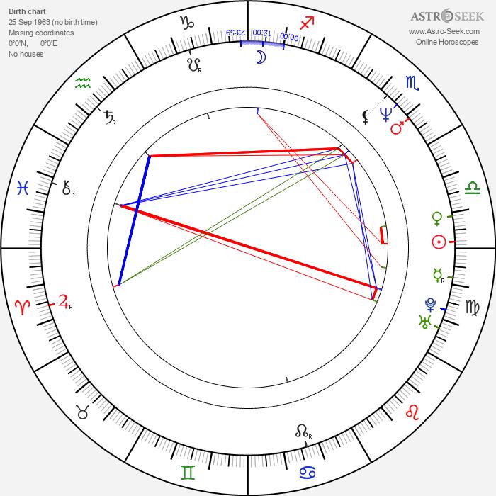 Mikael Persbrandt - Astrology Natal Birth Chart