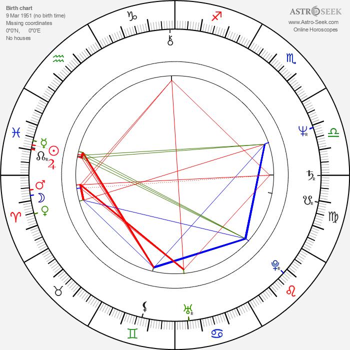 Mikael Samuelson - Astrology Natal Birth Chart