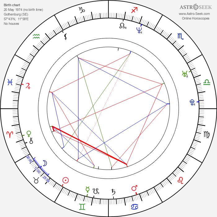 Mikael Stanne - Astrology Natal Birth Chart