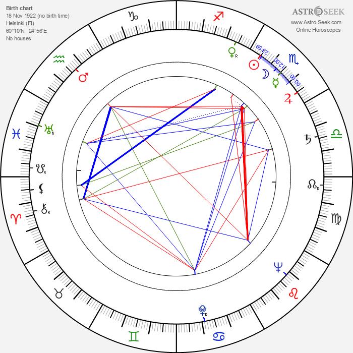 Mikael Vuolio - Astrology Natal Birth Chart