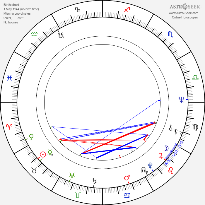 Mikael Wahlforss - Astrology Natal Birth Chart
