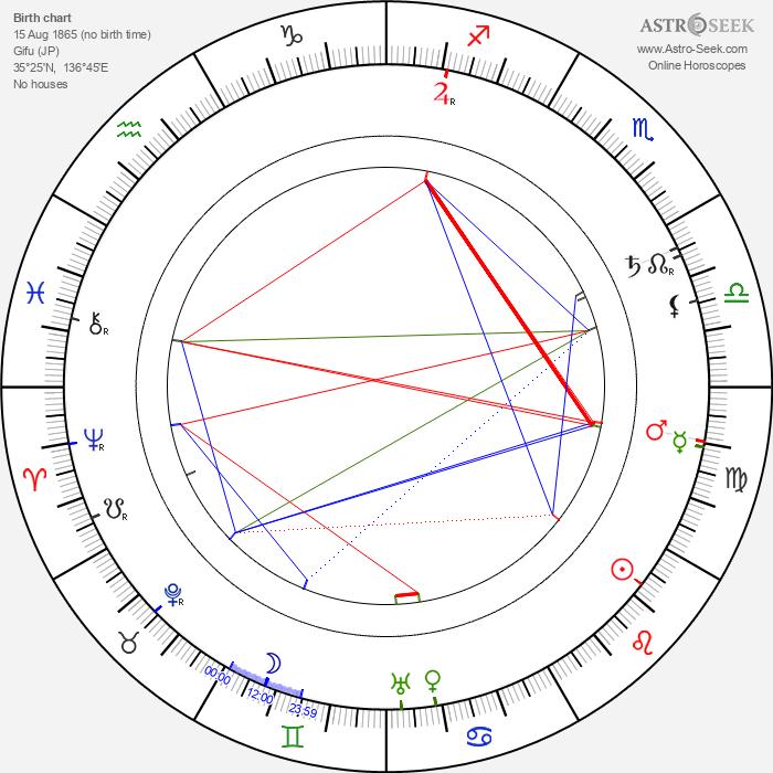 Mikao Usui - Astrology Natal Birth Chart