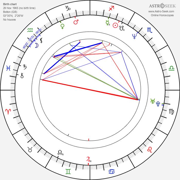 Mike Barker - Astrology Natal Birth Chart