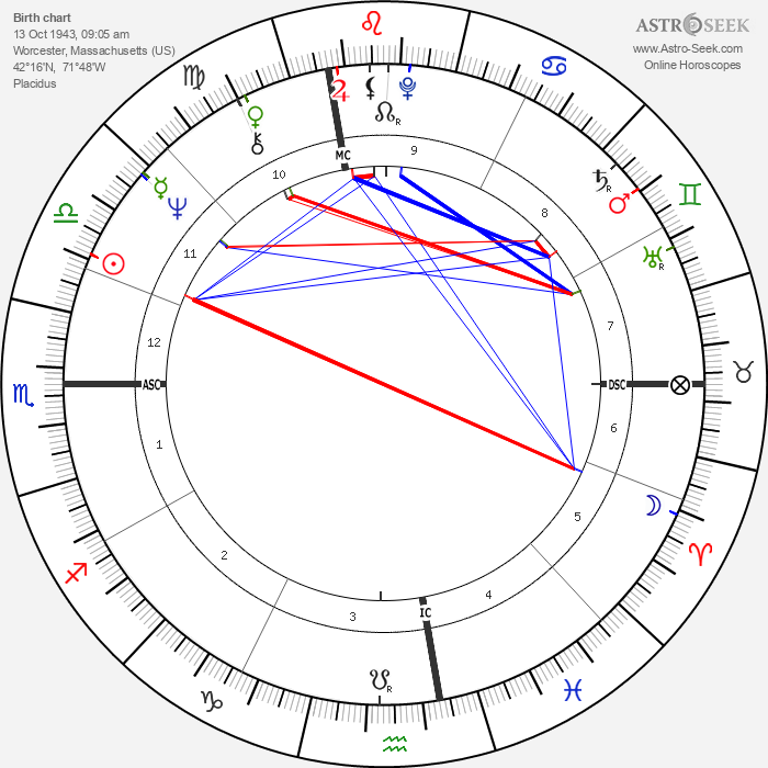 Mike Barnicle - Astrology Natal Birth Chart