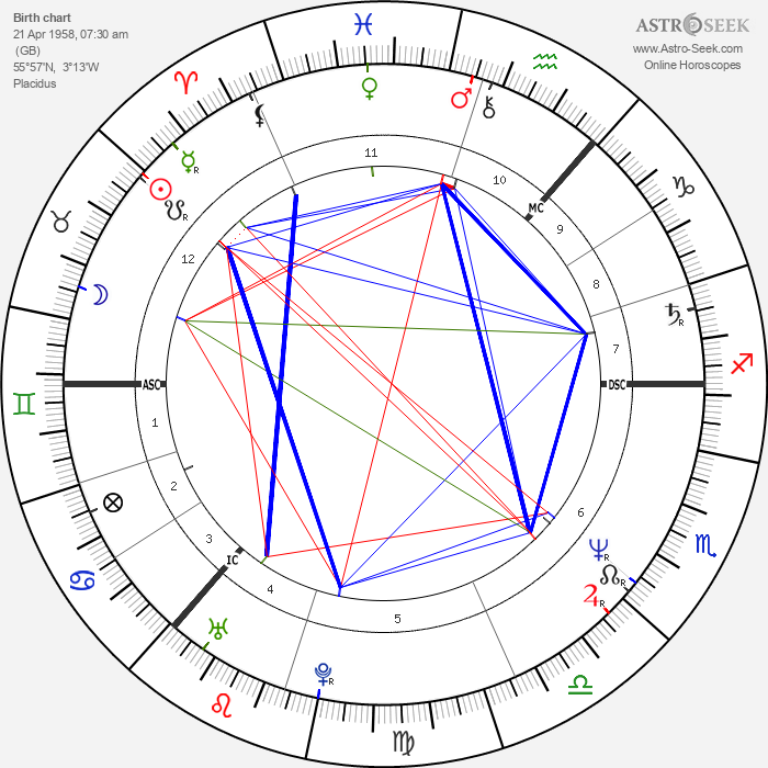 Mike Barson - Astrology Natal Birth Chart
