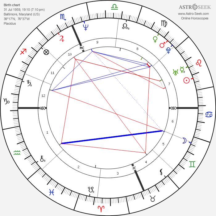 Mike Bielecki - Astrology Natal Birth Chart
