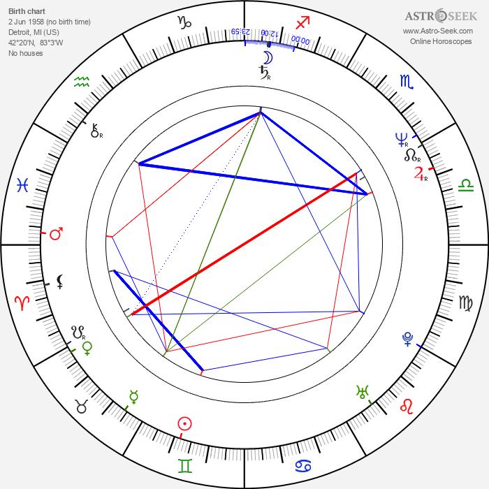 Mike Binder - Astrology Natal Birth Chart