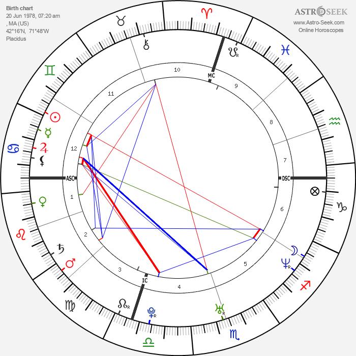 Mike Birbiglia - Astrology Natal Birth Chart