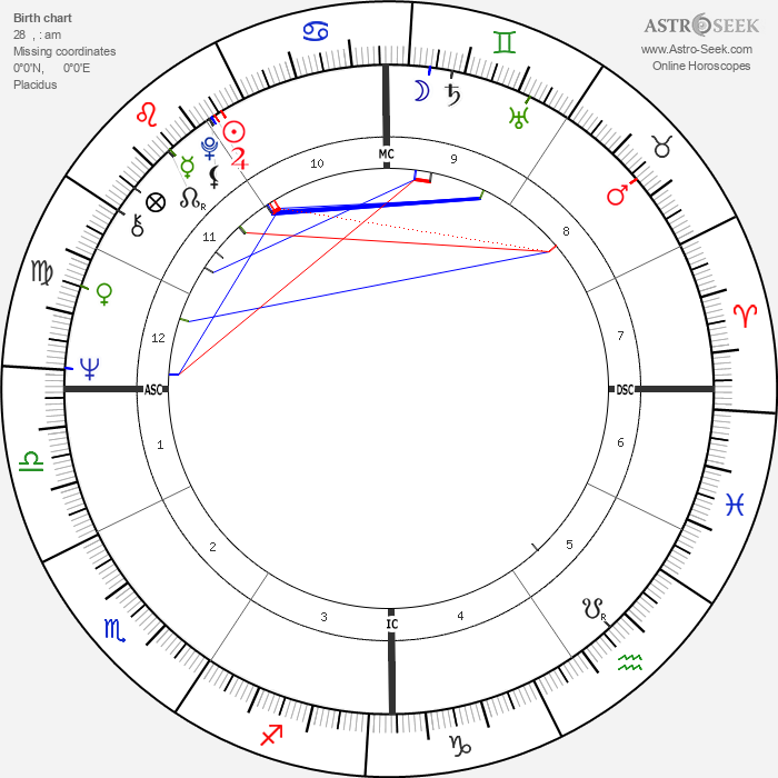 Mike Bloomfield - Astrology Natal Birth Chart