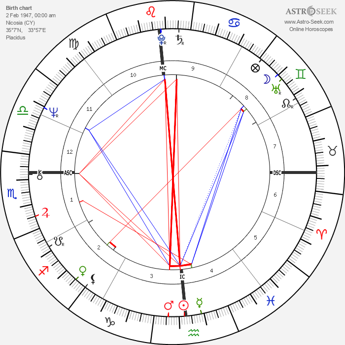 Mike Brant - Astrology Natal Birth Chart