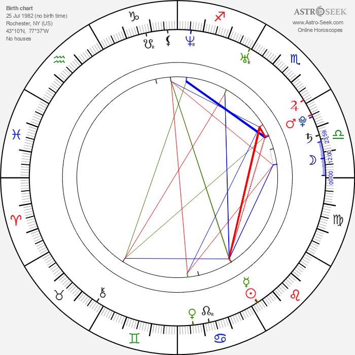 Mike Celona - Astrology Natal Birth Chart