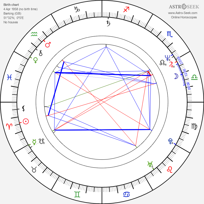 Mike Craft - Astrology Natal Birth Chart