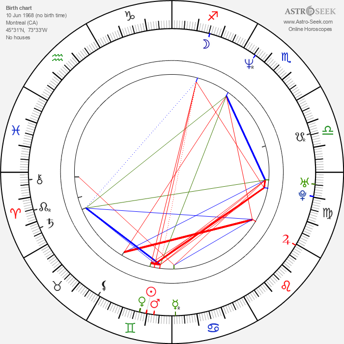 Mike Dopud - Astrology Natal Birth Chart