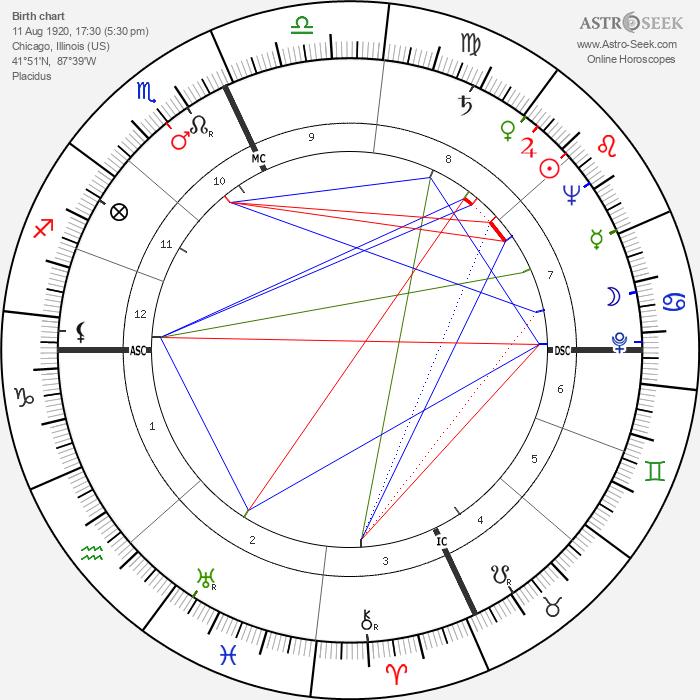 Mike Douglas - Astrology Natal Birth Chart