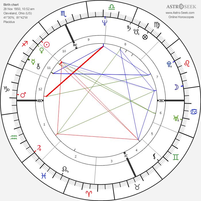 Mike Easler - Astrology Natal Birth Chart