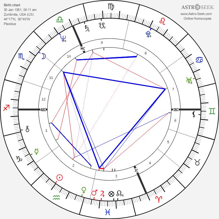 Mike Eayrs - Astrology Natal Birth Chart