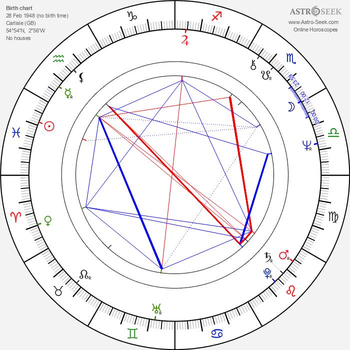 Mike Figgis - Astrology Natal Birth Chart