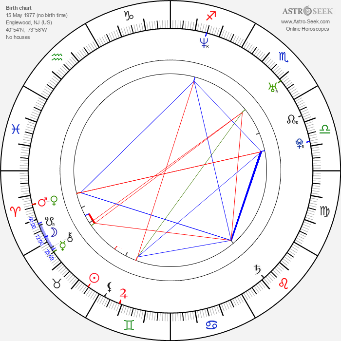 Mike Figueroa - Astrology Natal Birth Chart