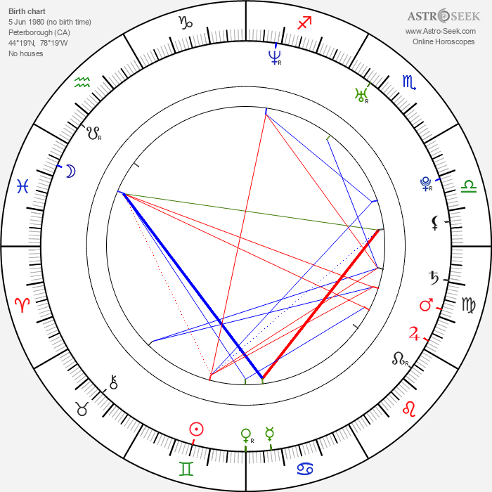 Mike Fisher - Astrology Natal Birth Chart