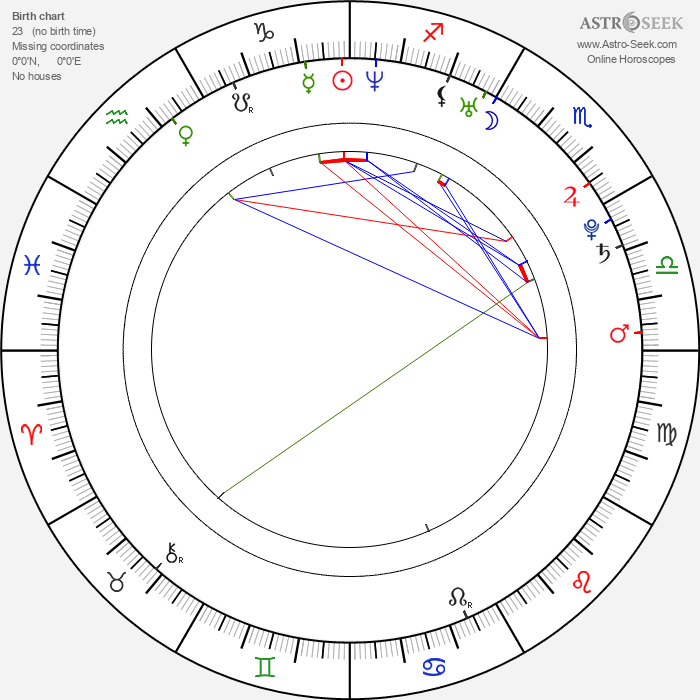 Mike Foy - Astrology Natal Birth Chart