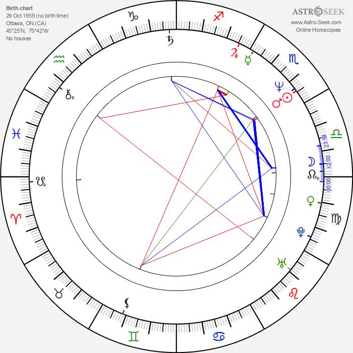 Mike Gartner - Astrology Natal Birth Chart