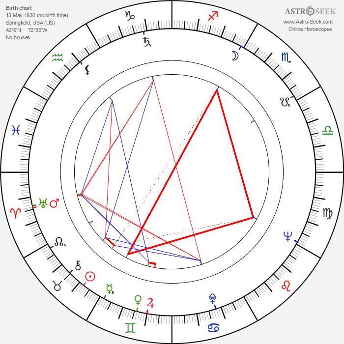 Mike Gravel - Astrology Natal Birth Chart