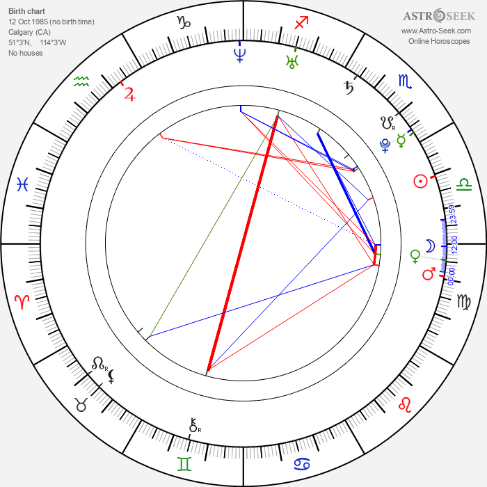 Mike Green - Astrology Natal Birth Chart
