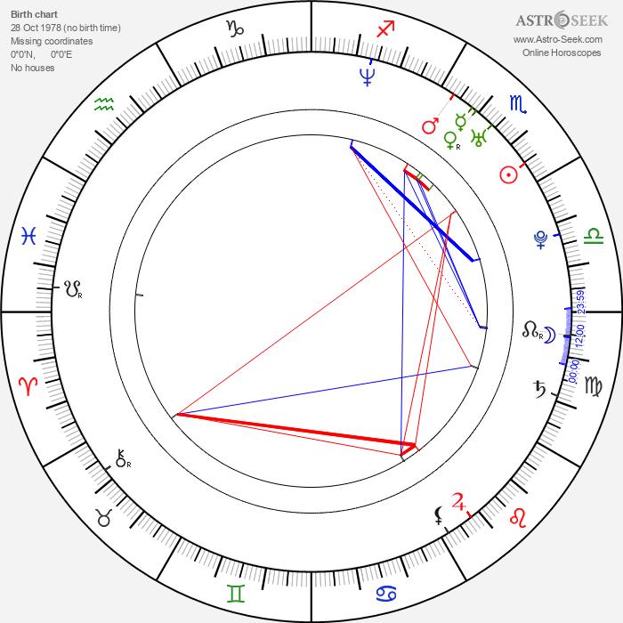 Mike Hatton - Astrology Natal Birth Chart