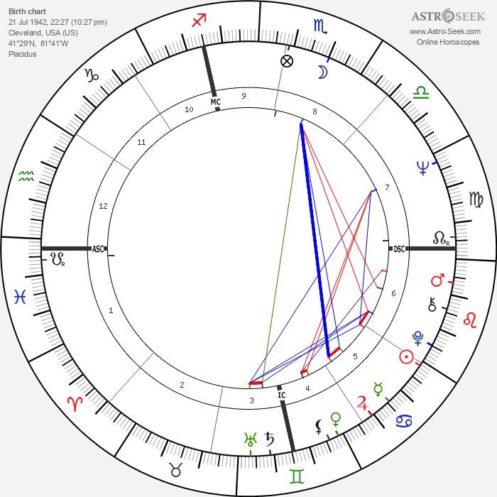 Mike Hegan - Astrology Natal Birth Chart