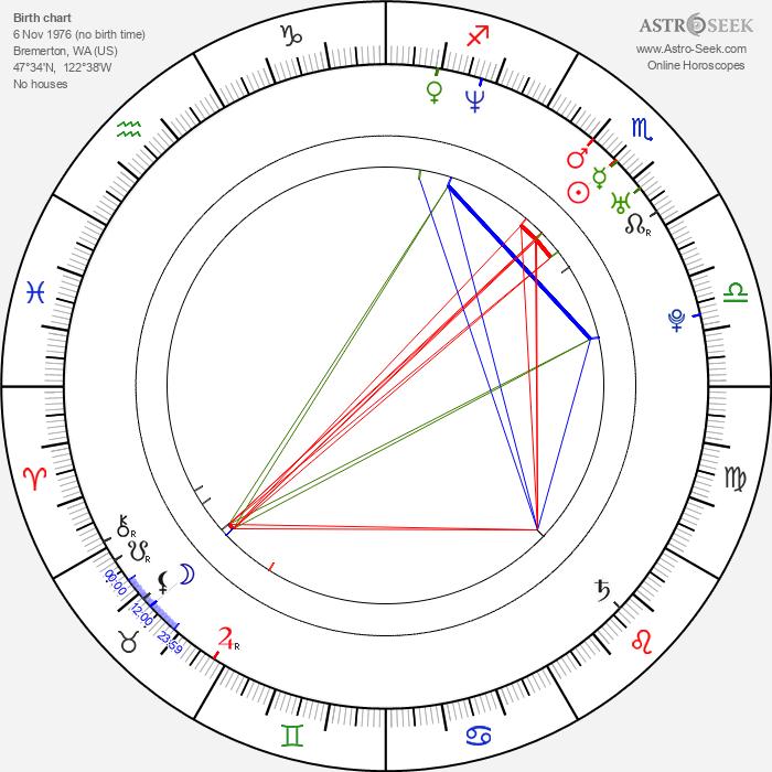 Mike Herrera - Astrology Natal Birth Chart